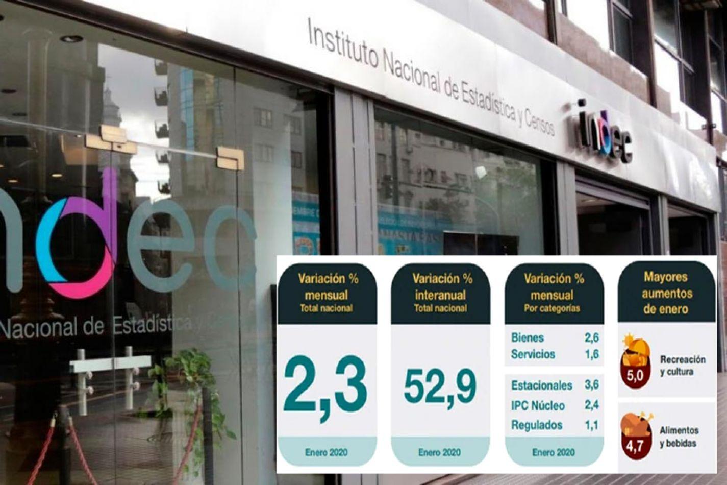 Marcado descenso de la inflación: se ubicó en el 2,3 a nivel nacional