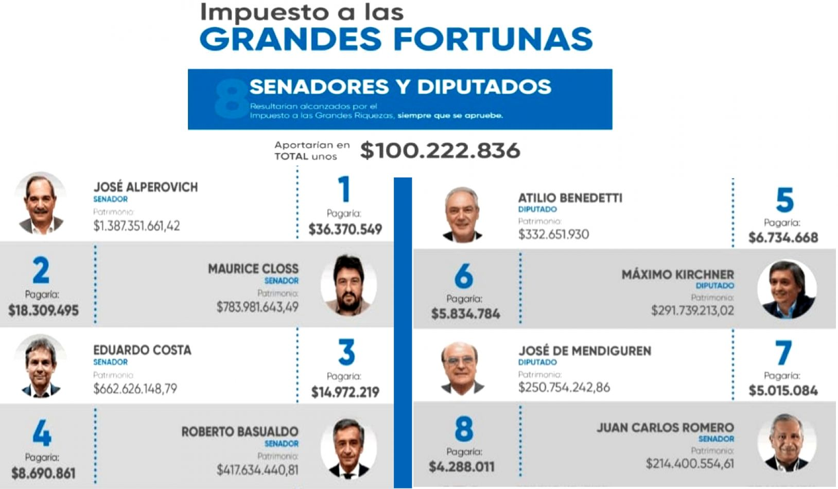 Impuesto a las grandes fortunas: los 8 legisladores alcanzados por el proyecto de ley